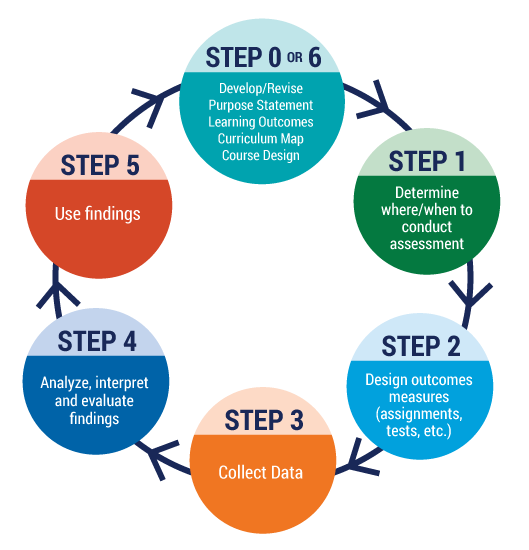Program Learning Outcomes Assessment Cycle