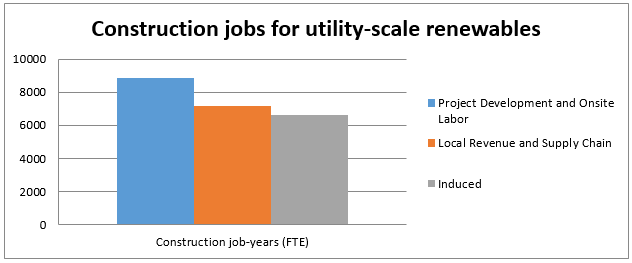Construction Jobs for utility scale construction graph