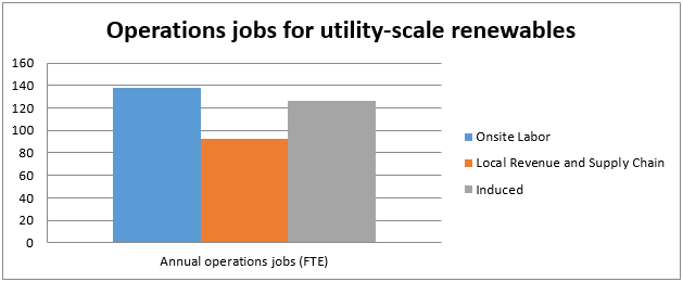 Operations Jobs for Renewables Graph