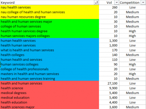 List of CHHS keywords sorted by volume and current rank
