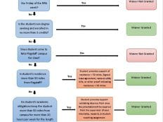 Fee Waiver Flowchart