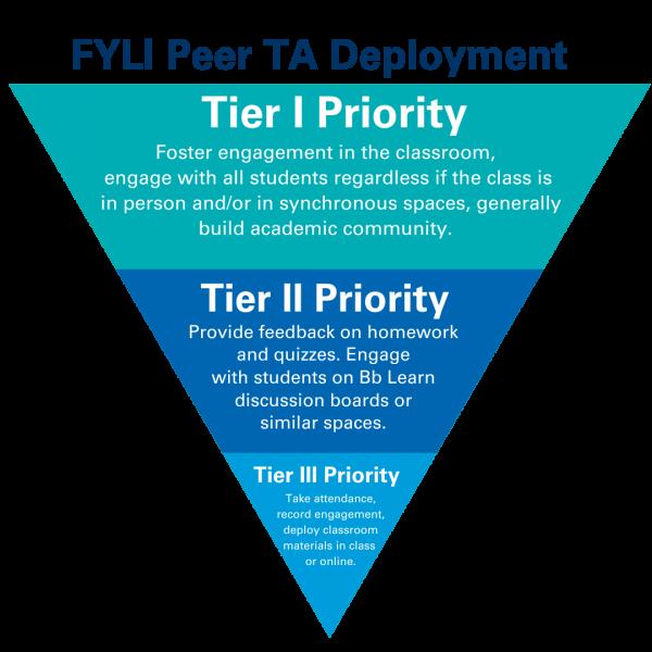 FYLI Peer TA Deployment image depicts the job duties by priority for FYLI Peer TAs