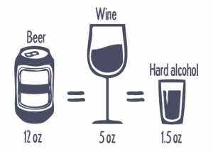 Image of 1 can of beer, labeled as 12 ounces, 1 glass of wine labelled as 5 oz, and 1 shot of hard alcohol labeled as 1.5 ounces