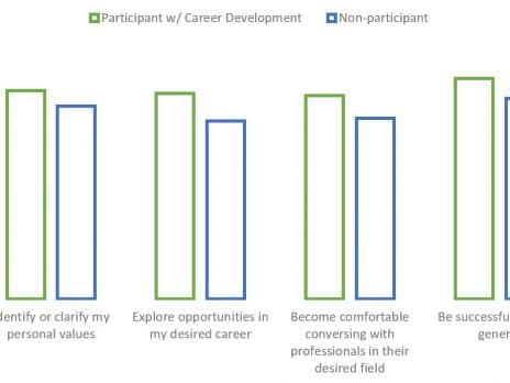 Table showing that students who utilize Career Development services are more likely to succeed in identifying personal values,exploring career opportunities, being comfortable conversing with professionals in same field, and being successful in life in general