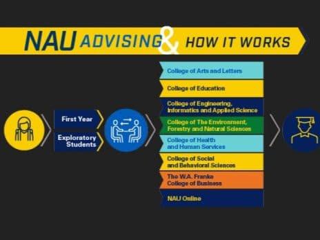 New Students University Advising