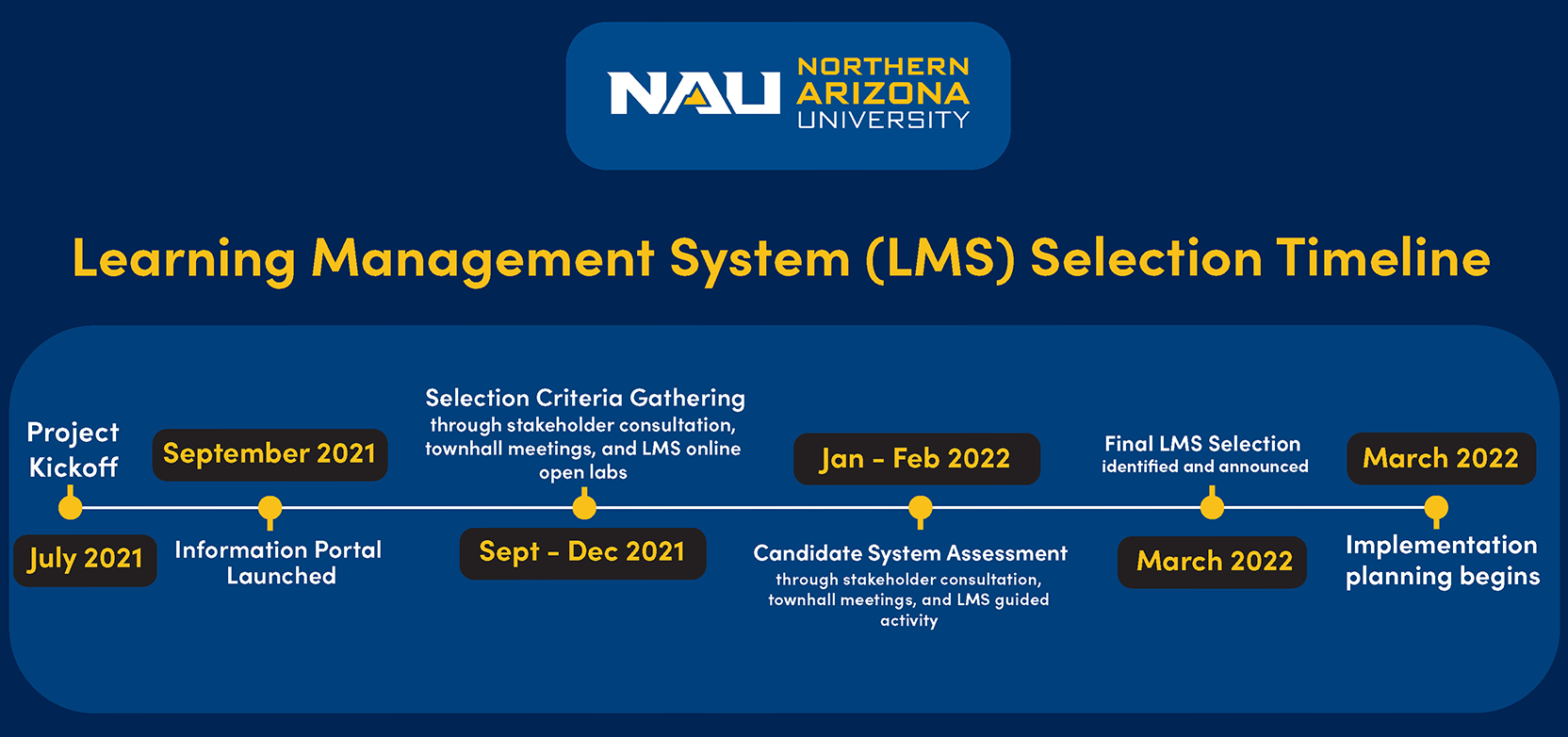 timeline graphic of LMS selection, text is represented in table below.